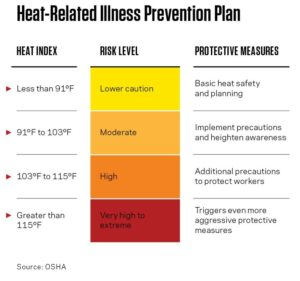 Heat Related Illness Prevention